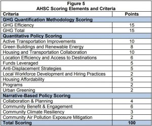 Table depicting scoring breakdown for AHSC applications in Round 4
